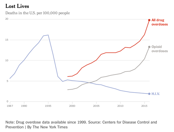 us overdose vs hiv